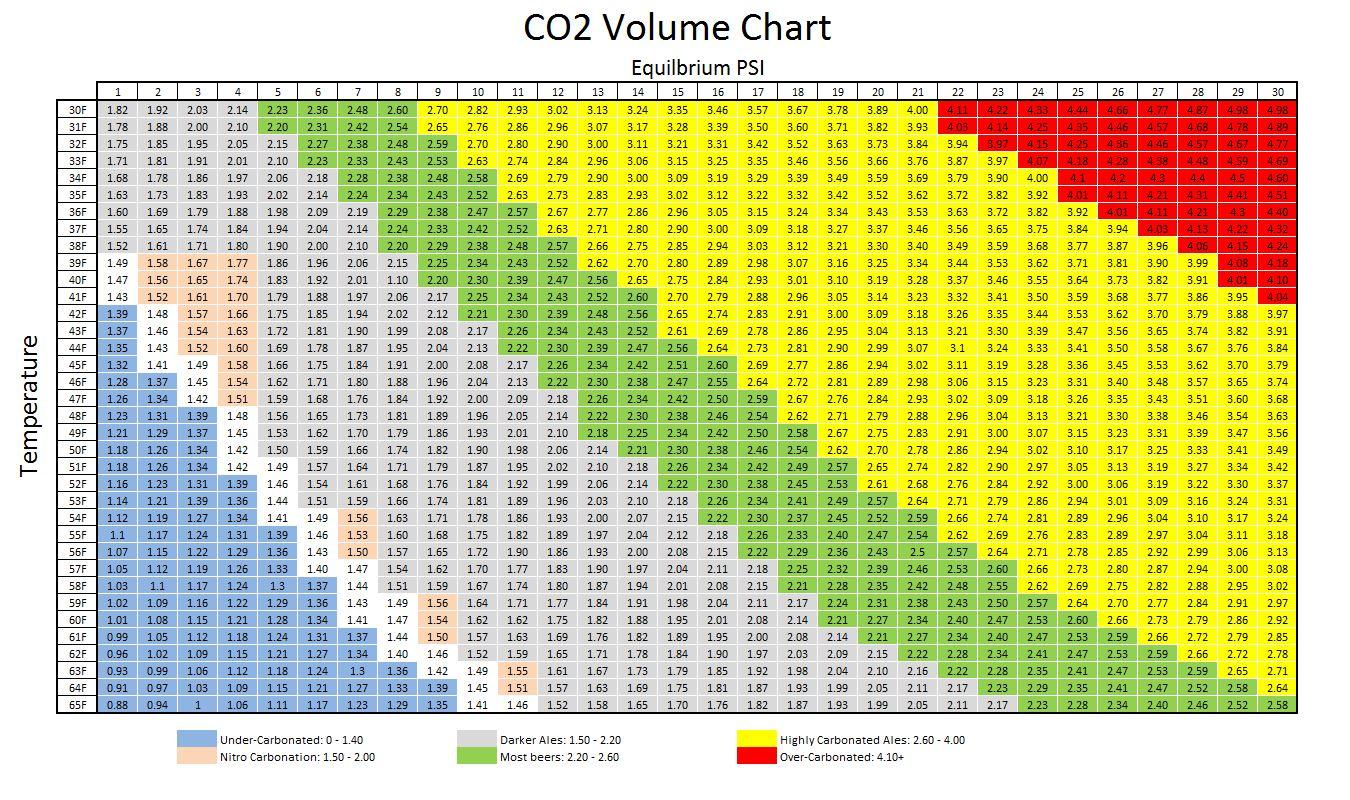 beer-carbonation-chart.jpg